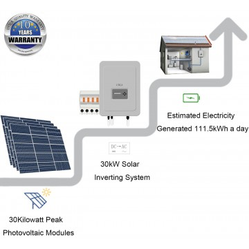 188m² Roof Surface Area Required. For UTICA® UTC-30 Solar Energy System. Grid-Tied Connection 30kWp Photovoltaic Modules.