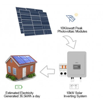 60m² Roof Surface Area Required. For UTICA® UTC-10 Solar Energy System. Grid-Tied Connection 10kWp Photovoltaic Modules.