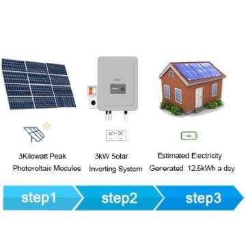 24m² Roof Surface Area Required. For UTICA® UTM-3 Solar Energy System. Grid-Tied Connection 3kWp Photovoltaic Modules.